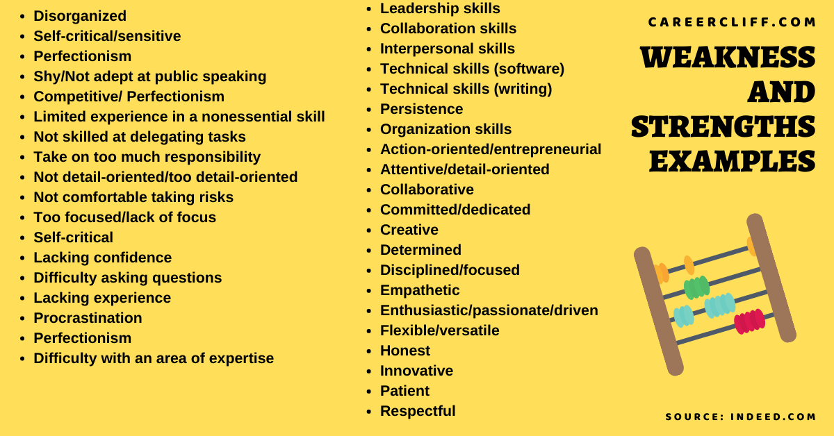 professional weakness and strengths examples list of professional strengths and weaknesses professional weaknesses and strengths examples interview-question-what-are-your-strengths-and-weaknesses