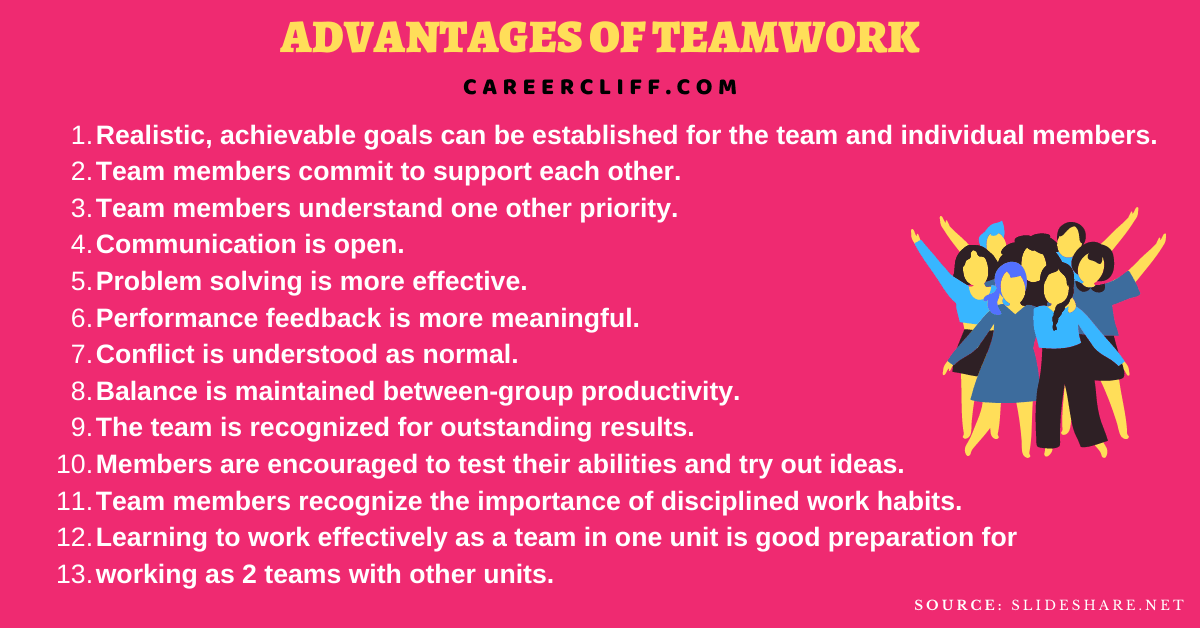 benefits of teamwork advantages of teamwork 10 advantages of teamwork benefits of teamwork pdf benefits of teamwork in school benefits of working in groups and teams benefits of effective team working benefits of teamwork essay advantages of teamwork in school benefits and challenges of teamwork advantages of teamwork in the workplace the benefits of effective team working advantage of teamwork in organizations benefits of good teamwork benefits of an effective team benefits of being a team player teamwork benefits and challenges benefits of teamwork for student benefits of teamwork in a business benefits of teamwork to customers 6 benefits of teamwork in the workplace 5 benefits of teamwork advantages of teamwork in business advantages of team spirit benefits of teamworking outline benefits of effective team working five benefits of teamwork merits of teamwork advantages of a team work benefits of teams in the workplace benefits of teamwork in university outline the benefits of working as a team benefits of teamwork in workplace benefits of teamwork skills teamwork and its benefits benefits to teamwork teamwork skills benefits advantages of working with a team merits and demerits of teamwork benefits working as a team two advantages of teamwork advantages of teams in the workplace greatest benefit of teamwork advantages of team working in an organisation 3 benefits of teamwork 5 advantages of teamwork explain the benefits of effective team performance explain the benefits of team working outline the benefits of effective teamwork advantages of teamwork in study the greatest benefit of teamwork is cooperation discuss five benefits of teamwork paragraph about the advantages of teamwork