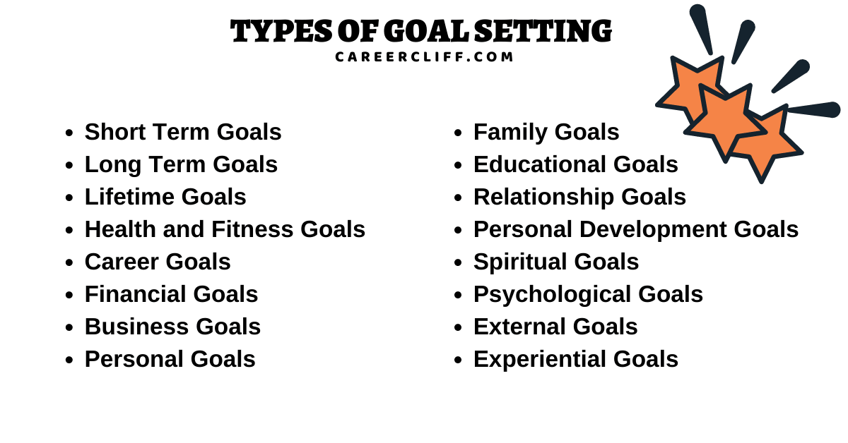 types of goal setting types of goals 3 types of goal setting types of goals for employees different types of goals types of business goals types of goals in management 3 types of goals in goal setting types of goals for students 3 types of goals three types of goals types of goals in life types of personal goals provide and explain three types of goals that a person can set for themselves types of goals in planning two types of goals 7 types of goals types of short term goals types of family goals 2 types of goals types of smart goals types of goals in sport different kinds of goals types of behavior change goals three types of goals that a person can set for themselves types of long term goals different types of goal setting the type of learning goal that a person will be most motivated to reach is one that is 4 types of goals types of goals and plans different types of goals in life types of academic goals types of performance goals provide and explain three types of goals categories of personal goals types of goal setting in sport types of goals management 5 types of goals types of goals and examples types of work goals kinds of goals in management four types of goals types of goal settings different types of goal types of personal development goals provide and explain 3 types of goals that a person can set for themselves different categories of goals three types of goal types of development goals types of professional development goals