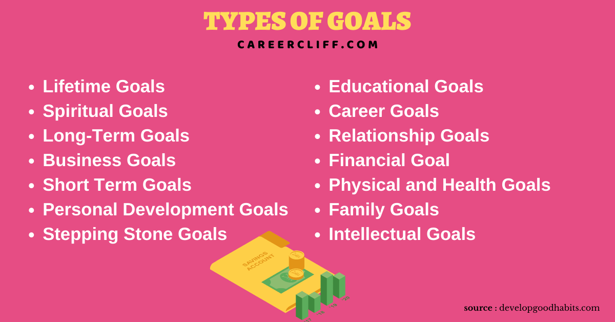 types of goals types of goal setting types of goals for employees all of the following are characteristics of smart goals except different types of goals types of business goals types of goals in management 3 types of goals in goal setting types of goals for students 3 types of goals three types of goals types of goals in life types of personal goals types of goals in planning two types of goals list some common goals that are desired generally by all types of people 7 types goal 7 types of goals types of new year's resolutions types of short term goals types of family goals 2 types of goals types of smart goals types of goals in sport different kinds of goals types of behavior change goals types of long term goals different types of goal setting 4 types of goals goal oriented personality type types of goals and plans different types of goals in life types of academic goals types of performance goals provide and explain three types of goals categories of personal goals types of goal setting in sport types of goals management 5 types of goals types of goals and examples types of work goals kinds of goals in management four types of goals 3 types of goal setting types of goal settings different types of goal types of personal development goals different categories of goals three types of goal types of development goals types of professional development goals