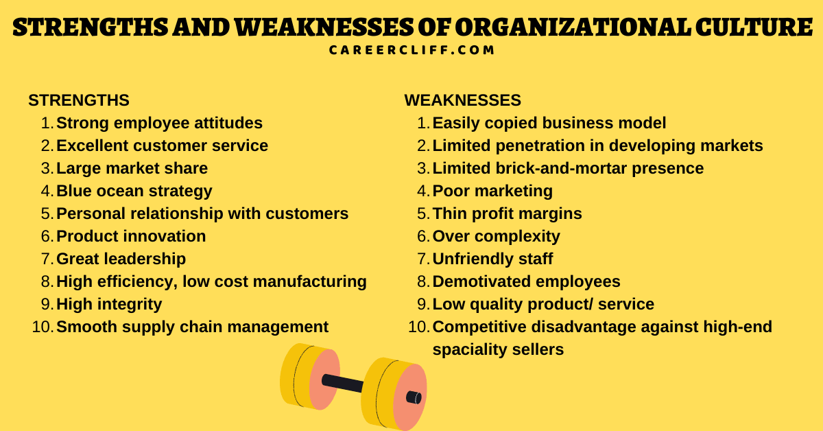 strengths of an organization example swot analysis of the organization organizational strengths and weaknesses examples examples of strengths and weaknesses of an organization company strength and weakness example strengths and weaknesses of organizational culture organizational strengths examples swot analysis is used for importance of swot analysis in business swot analysis of an organization strengths and weaknesses of an organization internal strengths weaknesses in swot of organization