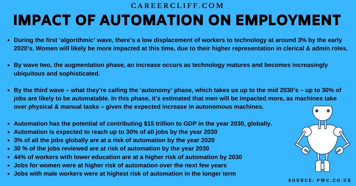 impact of automation on employment negative impact of robots on employment effects of automation on society impact of automation on employment essay negative impact of automation on employment effects of automation on employment the impact of automation on employment positive impact of robots on employment impact of robots on employment impact of automation on society impact of automation on employment pdf impact of robotics on employment automation and its impact on employment automation effect on employment automation impact on employment the effect of automation on employment