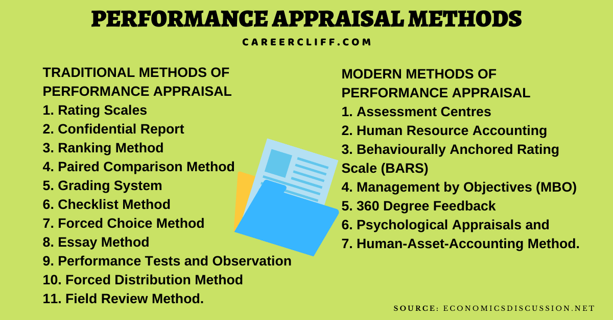 types of performance appraisal methods performance appraisal methods pdf performance appraisal methods examples performance appraisal methods ppt seven major performance appraisal methods what is performance appraisal performance appraisal slideshare performance appraisal tools performance appraisal methods ppt 360 degree performance appraisal methods essay method in performance appraisal effectiveness of performance appraisal talent appraisal performance appraisal talent management potential appraisal relative rating techniques performance appraisal types performance appraisal meaning performance appraisal system performance appraisal form essay method of performance appraisal bars method of performance appraisal 10 point performance rating scale definitions behaviorally anchored rating scale (bars) explain the critical incident method who measure performance train supervisors four techniques of evaluation of patient care latest trends in performance appraisal external sources of recruitment include techniques of evaluation of patient care differentiate between bars and mbo modern methods of performance appraisal ppt what does the 360 degree feedback assess straight ranking method field review method of performance appraisal employees are responsible for providing a recruitment is concerned with the process of performance appraisal in hrm pdf types of performance appraisal system checklist method of appraisal what is performance appraisal in hrm importance of performance appraisal in hrm objectives of performance appraisal in hrm graphic rating scale example alternation ranking method mixed standard scale results based performance appraisal ranking method of performance appraisal bars rating scale performance appraisal methods 360 degree appraisal 360 degree performance appraisal modern methods of performance appraisal performance appraisal techniques types of performance appraisal methods traditional methods of performance appraisal methods of performance appraisa