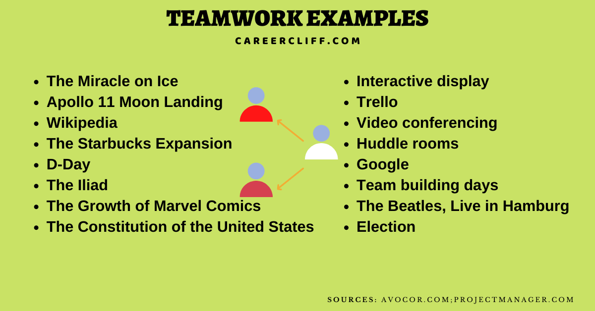 teamwork examples for students teamwork examples teamwork skills examples good example of working in a team teamwork examples for job application examples of teamwork in the workplace examples of team building activities for college students teamwork skills cv examples of collaboration and teamwork teamwork sentence team building examples examples of team building activities teamwork examples in business teamwork examples interview example of teamwork in school examples of teamwork and collaboration in the workplace team skills examples teamwork scenarios give an example of teamwork teamwork star example give some examples of teamwork teamwork scenarios in the workplace good team player examples teamwork examples for students examples of teamwork in nursing interview team player examples for interview an example of teamwork best example of teamwork teamwork in restaurants examples sentence of teamwork teamwork experience example teamwork examples at work teamwork and cooperation examples examples of teamwork in childcare teamwork simple sentence examples of teamwork in a kitchen examples of poor teamwork sentence on teamwork team building skills examples examples of teamwork in hospitality working in a team environment example successful teamwork examples teamwork sentence in english examples of teamwork in retail teamwork in sentence teamwork company examples examples of effective teamwork customer service teamwork examples teamwork sentence examples teamwork strengths examples examples of teamwork in history great examples of teamwork teamwork cv example sentence for teamwork teamwork in workplace examples interview teamwork examples team building examples workplace teamwork sentences resume real life examples of teamwork in business team player nursing example examples of good teamwork skills sentence with teamwork example of a time you worked in a team give me an example of teamwork good teamwork examples for interview teamwork sample examples of team building a