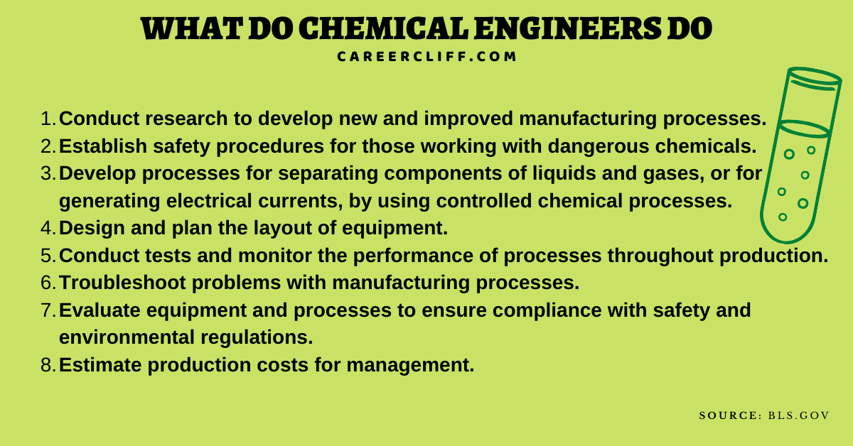 what is chemical engineering chemical engineer salary what do chemical engineers do on a daily basis where do chemical engineers work types of chemical engineering jobs chemical engineering requirements chemical engineer job description what do chemical engineers do reddit what do chemical engineers study famous chemical engineers chemical engineering in medical devices biomedical or chemical engineering what does a petrochemical engineer do chemical engineering contributions to society a chemical engineer is someone who chemical engineer sokanu is a chemical engineer a scientist what does a electrical engineer do chemical engineering apprenticeships what does a drafting and design engineer do chemical engineering salary uk what are chemical engineers life of a chemical engineer chemical engineering work experience courses to do after chemical engineering chemical engineering entry requirements what tools do chemical engineers use chemical engineering job market 2020 chemical engineering defense industry what education does a chemical engineer need is there a shortage of chemical engineers average starting chemical engineer salary chemical engineering unsw chemical engineering prerequisites chemical engineering australia chemical engineering uni courses entry-level chemical engineer salary where is chemical engineering in demand chemical engineering salary 2020 chemical engineer degree chemical engineer position titles alternative careers for chemical engineers how to become a chemical engineer uk whynotchemeng icheme stem ambassador chemical engineering resources chemical engineering companies uk chemical engineering outreach what do chemical engineers so how much do chemical engineers make an hour what companies do chemical engineers work for how much do chemical engineers make in texas what do chemical engineers do what does a chemical engineer do what chemical engineers do what can you do with a chemical engineering degree what can i do with a chemical engineeri