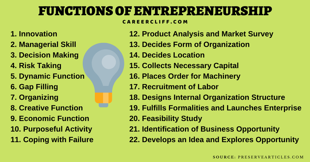 the main function of the entrepreneur is to functions of entrepreneurship functions of women entrepreneur functions of entrepreneur pdf role of government in organising edp the function of an entrepreneur is notes functions of an entrepreneur functions of an entrepreneur ppt functions of entrepreneurship in the society functions of entrepreneurship development main function of entrepreneur explain the role of entrepreneurs in the economy management functions of an entrepreneur explain the functions of entrepreneur role of financial institution in entrepreneurship development explain the role of an entrepreneur explain the role of entrepreneur in economic development main function of an entrepreneur managerial functions of an entrepreneur functions of entrepreneur in hindi functions of social entrepreneurship entrepreneurship is an innovative function promotional functions of an entrepreneur major functions of entrepreneur two functions of an entrepreneur functions of social entrepreneurship ppt functions of entrepreneurship motivation training various functions of entrepreneurs the function of entrepreneur major functions of an entrepreneur role of nsic in entrepreneurship development ppt major functions of the entrepreneur managerial functions of entrepreneur according to which author the main function of an entrepreneur is innovation 8 function of entrepreneur explain the function of an entrepreneur functions of entrepreneurship education management functions of entrepreneurs basic management functions in an entrepreneurial business environment write any two functions of entrepreneurship motivation training role of idbi in entrepreneurship development role of financial institutions in entrepreneurship explain the role of innovation in entrepreneurship development