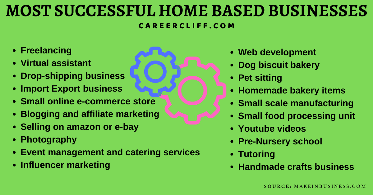 Most Successful Home Based Businesses Available Today home business ideas home based business ideas part time business ideas small business ideas from home work from home ideas profitable home business ideas most successful home based businesses available today home based business opportunities business for ladies sitting at home work from home business ideas business ideas for housewives best home business home based business ideas for moms home manufacturing business ideas service business ideas list online business without investment online business ideas from home home based business opportunities with no startup cost businesses you can start from home best home business ideas small scale business ideas for housewives businesses you can run from home small manufacturing business from home successful home business ideas business ideas for moms creative business ideas from home work from home job ideas business for housewives home based business ideas 2019 business ideas to start from home creative small business ideas from home best home based business 2019 need based business ideas stay at home business ideas work from home ideas for moms business ideas for stay at home moms ideas for housewives to make money business that can be done from home easy home business ideas good home business ideas successful home based businesses at home business opportunities side business for stay at home moms online business opportunities from home house business ideas stay at home mom business top home based business most profitable home businesses start own business ideas from home single mom business ideas craft business ideas for stay at home moms home business opportunities for moms home based business 2019 easy home based business cheapest business to start from home easy business to start at home best pet business ideas 2018 free home based business opportunities new business ideas from home online businesses to start from home ideas for entrepreneurship at home part time business for sale best home based business ideas work from home business opportunity businesses you can do from home small home based business ideas home business ideas for moms own business ideas from home work from home ideas 2019 ideas to start a business from home lucrative home business home based manufacturing business ideas basement business ideas side hustle ideas from home home businesses that make money businesses that can be run from home household business ideas little business ideas from home profitable home based business low cost home based business opportunities online business at home without investment home based work ideas mom business ideas home based side business simple business ideas at home small business ideas for housewives small business ideas to start from home good business to start from home full time business ideas best business ideas for housewives online business for housewives great home business ideas home based businesses to start best business to run from home home based job ideas home service business opportunities top 10 home based businesses most profitable home based businesses home side business best home based businesses for 2019 part time online business ideas part time home business ideas best work from home ideas business ideas for homemakers top 10 home businesses part time home based business home based online business ideas easiest home business to start best home based business opportunities unique home business ideas home run business ideas home based business ideas for retirees work from home ideas for housewives best home based businesses to start best at home business 2019 side hustle ideas for working moms home businesses that work top home business ideas business ideas for working moms home office business ideas popular home based business opportunities ideas for stay at home moms low cost home business popular home based business best business to do from home ideas for home business for ladies unique home based business ideas business for housewives without investment home based small scale business best online home business the best home based business top home based business ideas business ideas that can be done from home work from home ideas for ladies home based businesses that really work job ideas for housewives home based business for moms small business ideas for stay at home moms small business work from home top home businesses to start great home based business business ideas online from home best home based businesses to start in 2019 best home business opportunities home based income ideas top successful home business ideas successful home business opportunities business ideas you can start from home best work from home business ideas home business for housewives most lucrative home based business earning ideas for housewives vegan home business opportunity simple home based business ideas easy home business ideas for moms online home based business opportunities small business to run from home top earning home based businesses work from home job ideas for moms starting a home based business ideas side business ideas from home stay at home mom starting a business business ideas to make money from home profitable home based business ideas home based production business startup ideas from home easy business ideas at home most successful home based business small home based business opportunities best home based business for housewives work from home small business ideas best businesses for stay at home moms home based business opportunities 2019 creative businesses to start from home best small business from home lucrative home based businesses home based business entrepreneur top home based business 2019 business ideas you can do from home mommy and me business ideas home business ideas for housewives small business home based online business ideas for housewives top 5 home based business opportunities in house business ideas best online home business opportunity most successful at home businesses best work at home business work from home ideas for stay at home moms new home based business ideas online business start from home home based business options top businesses to start from home good home based business ideas home based business for men best startup home based business small business that can be done from home some business ideas from home home startup business ideas work from home ideas for women