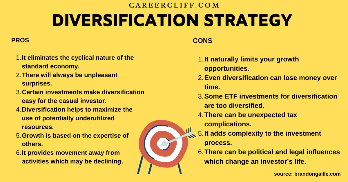 diversification strategy investment diversification diversifying investment portfolio mutual fund diversification diversifying investments portfolio diversification stock diversification diversifying your portfolio portfolio diversification meaning diversification in business johnson and johnson diversification related diversification concentric diversification conglomerate diversification product diversification unrelated diversification horizontal diversification types of diversification market diversification diversification examples diversification in finance related diversification strategy unrelated diversification examples related diversification examples diversification marketing diversification strategy examples diversification of risk corporate diversification diversification discount income diversification related constrained diversification over diversification warren buffett diversification diversification in strategic management related linked diversification a strategy of diversifying into unrelated businesses diversification analysis unrelated diversification strategy examples of related diversification companies market penetration market development product development and diversification diversification economics samsung unrelated diversification strategy a company can best accomplish diversification into new industries by unrelated diversification strategy company examples the walt disney company its diversification strategy in 2014 case analysis the risk for firms that follow the unrelated diversification strategy in developed economies is that diversifying business market penetration market development product development diversification portfolio diversification in the real world can be employed to growth through diversification out of an industry into an unrelated industry is called stock portfolio diversification diversification in portfolio management investment diversification by age investment portfolio diversification portfolio diversific